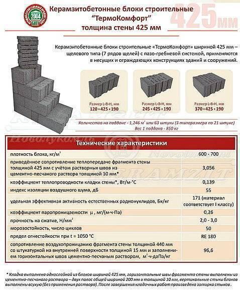 Все о керамзитобетонных блоках