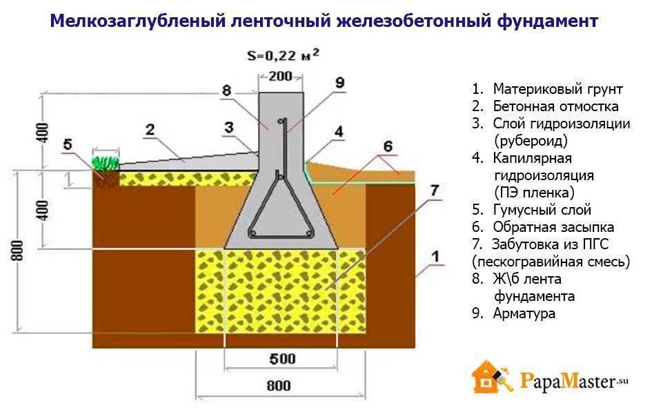 Материалы для устройства ленточного фундамента