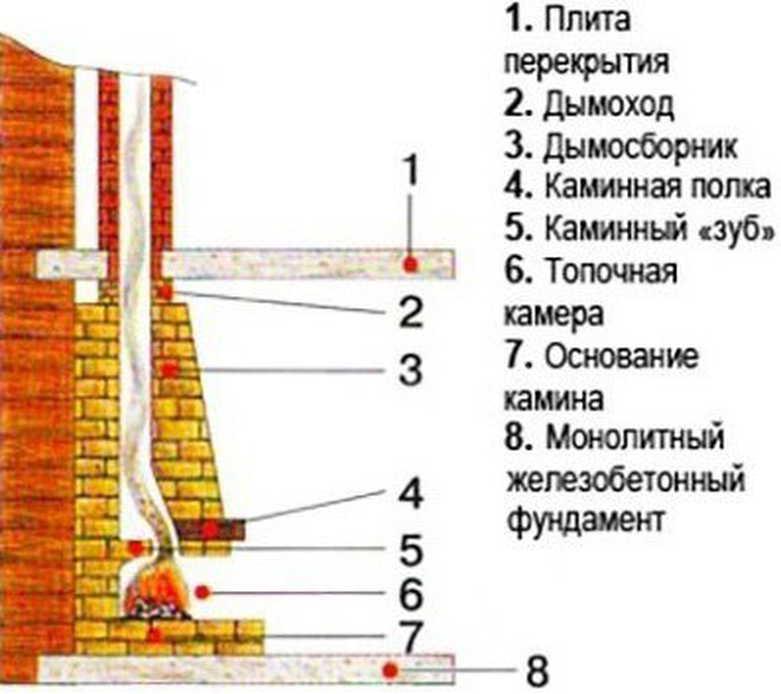 Как выложить камин для отопления частного дома