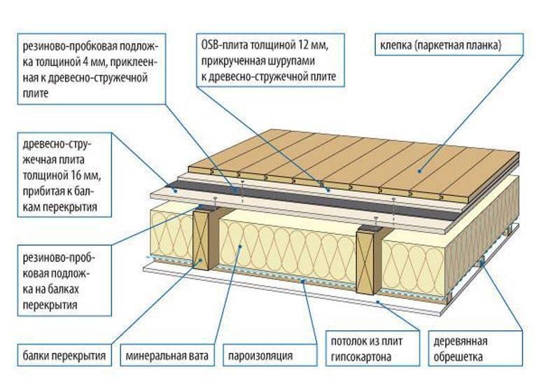 Как сделать шумоизоляцию деревянного дома?