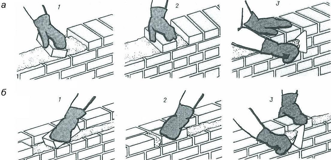 Технология кирпичной кладки | возведение стен из кирпича своими руками
