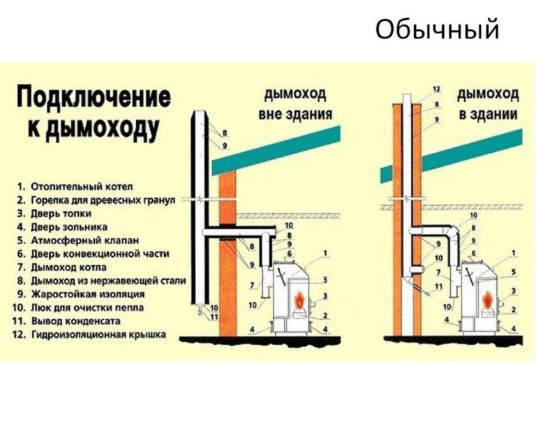 Устройство и монтаж коаксиального дымохода для газового котла