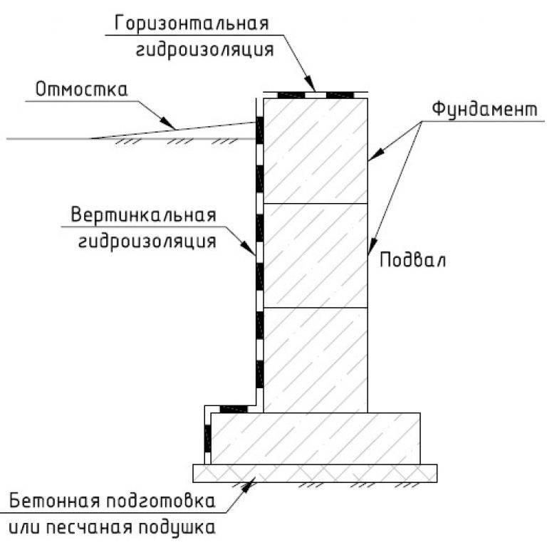 Гидроизоляция фундамента - пошаговая инструкция как сделать грамотную изоляцию фундамента
