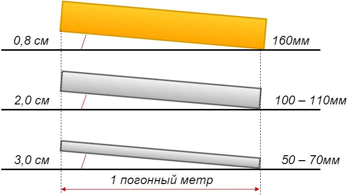 Расчет уклона канализации согласно снип