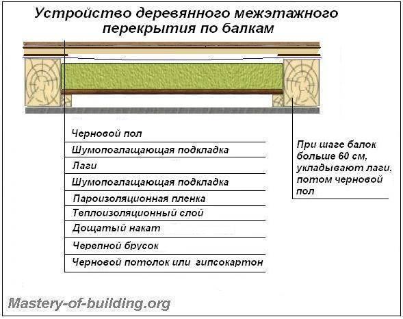 Деревянное межэтажное перекрытие