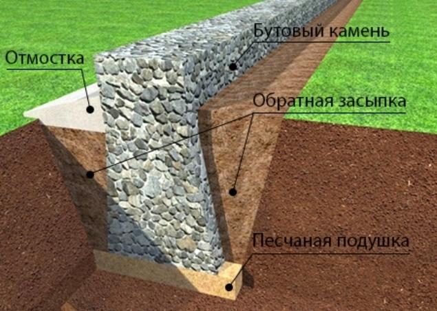 Требования к опалубке для фундамента: устройство и виды