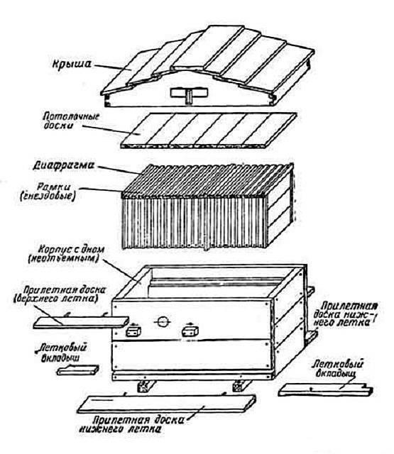 Изготовление декоративных ульев для дачного участка