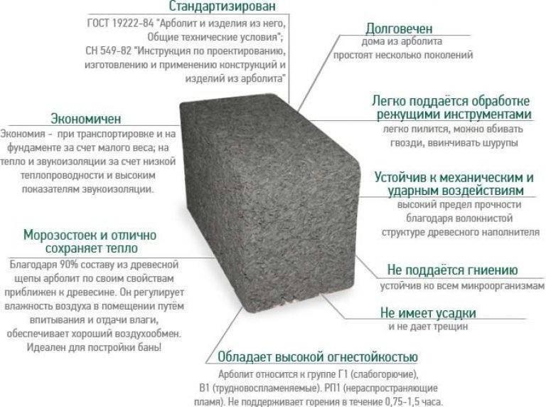 Плюсы и минусы пенобетонных блоков