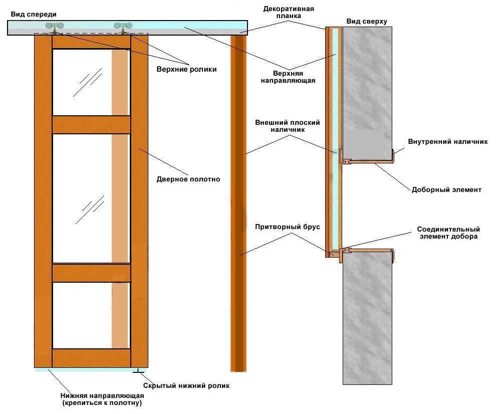 Раздвижные двери своими руками: виды раздвижных межкомнатных дверей и рекомендации по их установке своими руками.