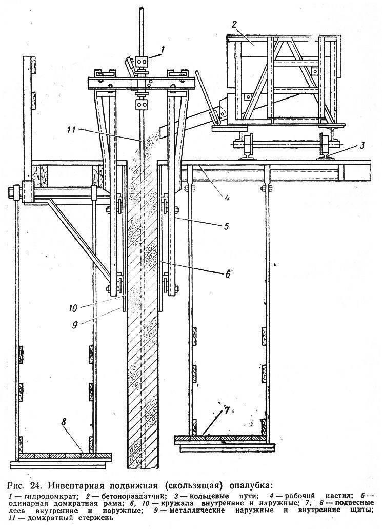 Сфера применения скользящей опалубки и правила ее монтажа