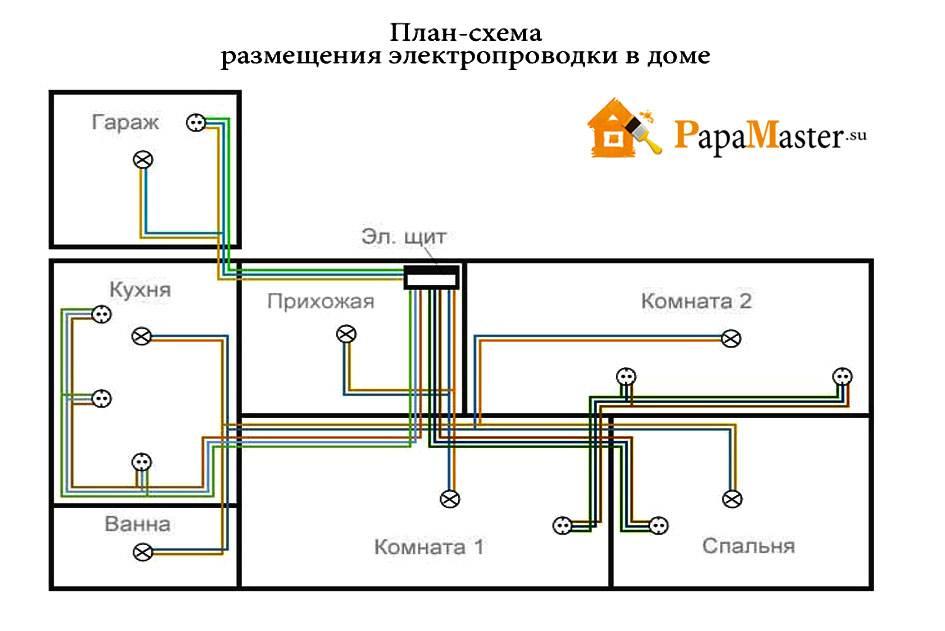 Монтаж электропроводки в деревянном доме: ключевые требования, способы монтажа