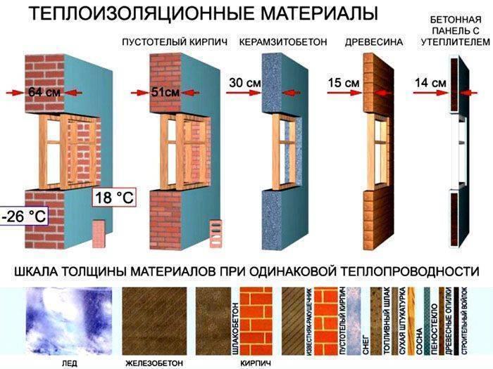 Коэффициенты теплопроводности основных строительных материалов в размерности вт/(м*к)=вт/(м*с) и плотность.