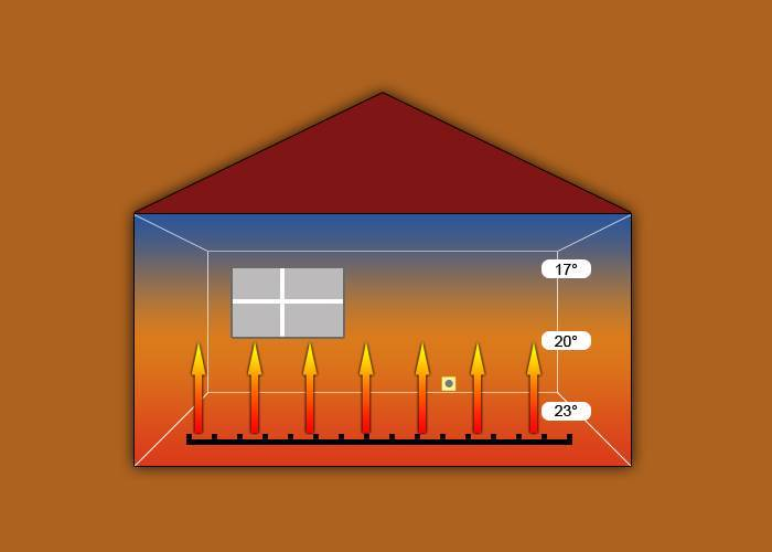 Инфракрасное отопление дома: виды, пленочное отопление частного дома, обогревателями ик излучения для обогрева помещений, ультрафиолетовые отопители