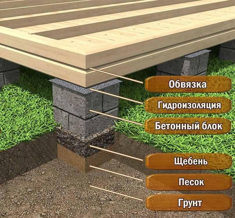 Столбчатый фундамент. характеристики, виды, особенности.