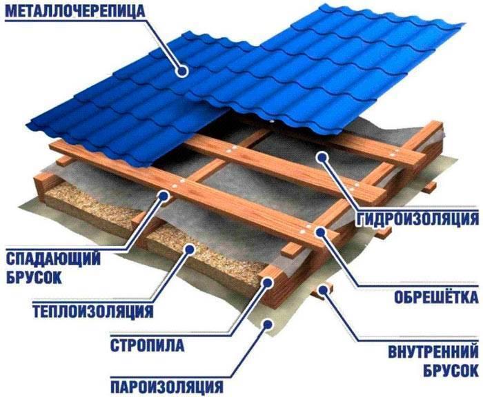 Крыша из металлочерепицы своими руками: подробнейшее практическое руководство с фото и видео