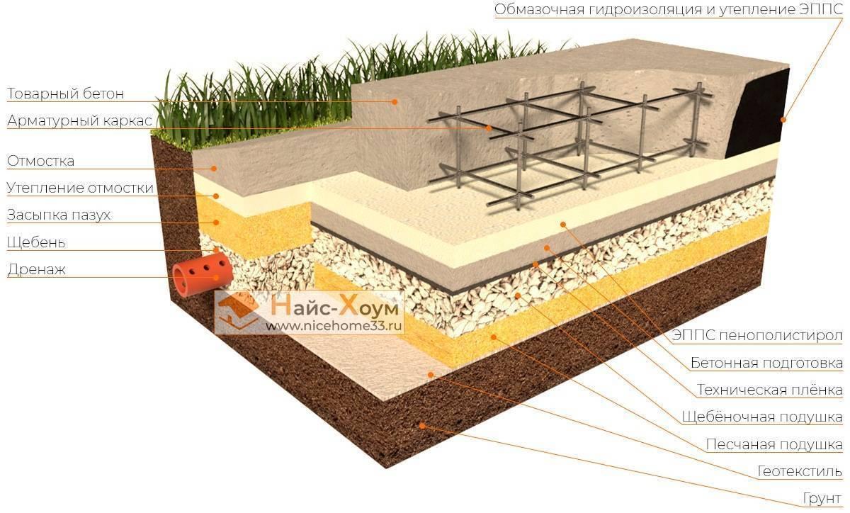 Устройство основания под фундаменты: песчаного