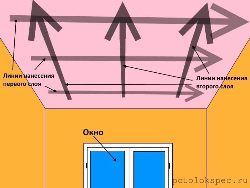Подготовка потолка и покраска водоэмульсионной краской