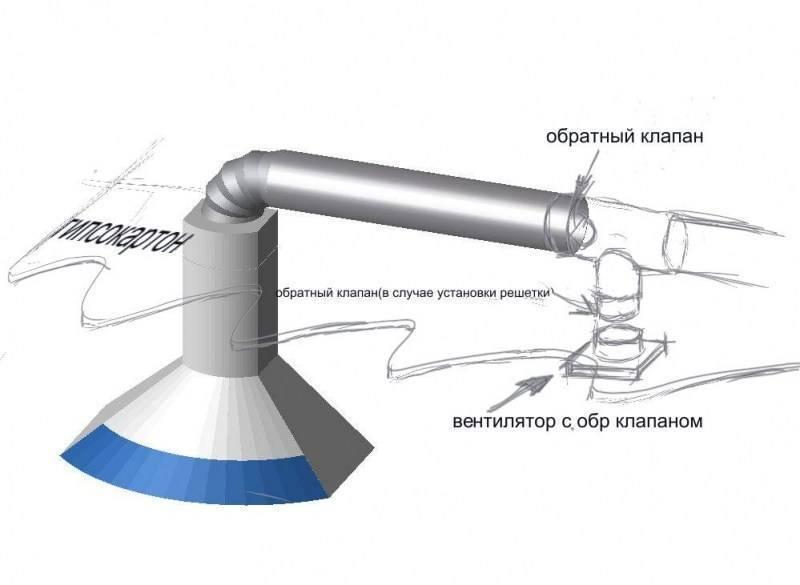 Обратный клапан для естественной вентиляции — как использовать и установить