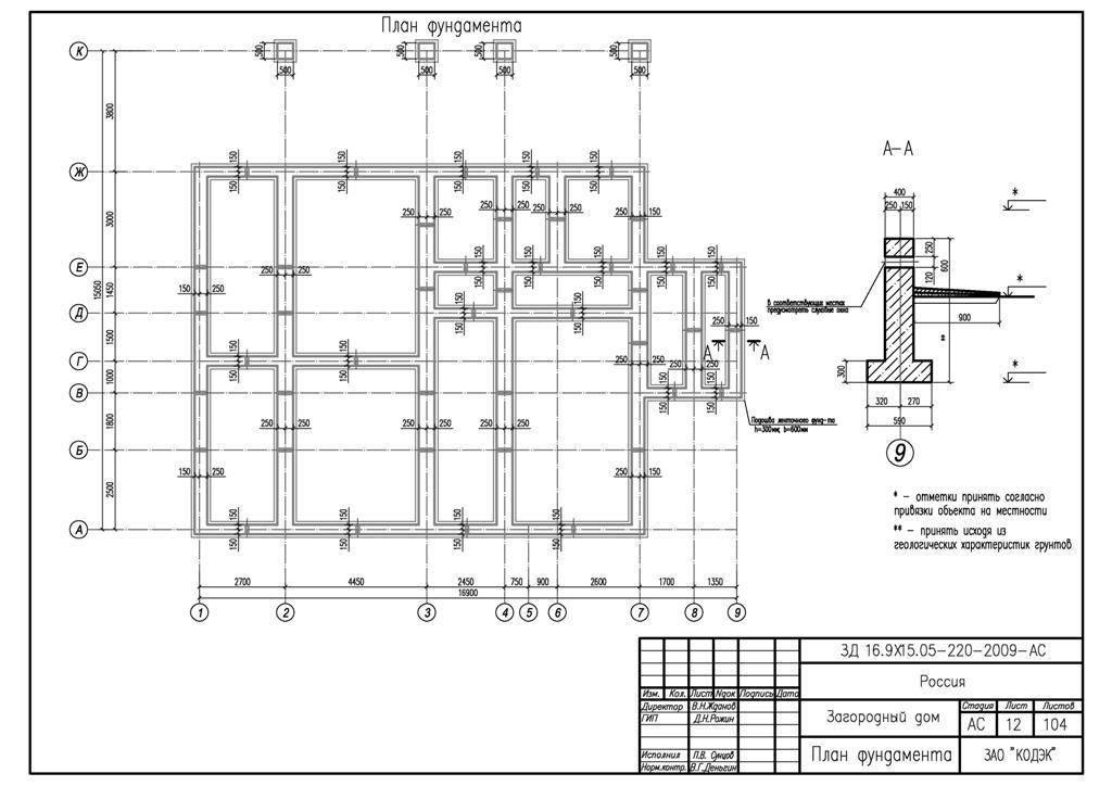 Расчет и планирование ленточного фундамента