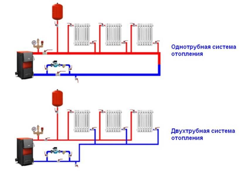 Отопление частного дома своими руками - виды и особенности выбора системы