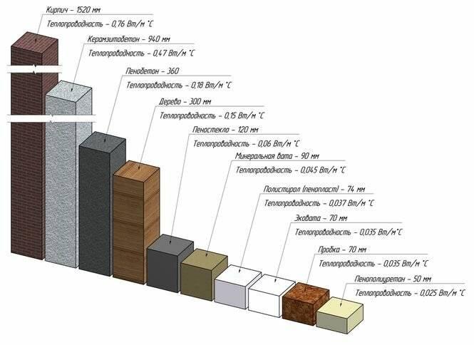 Коэффициент теплопроводности строительных материалов; толщина, показатель и характеристики