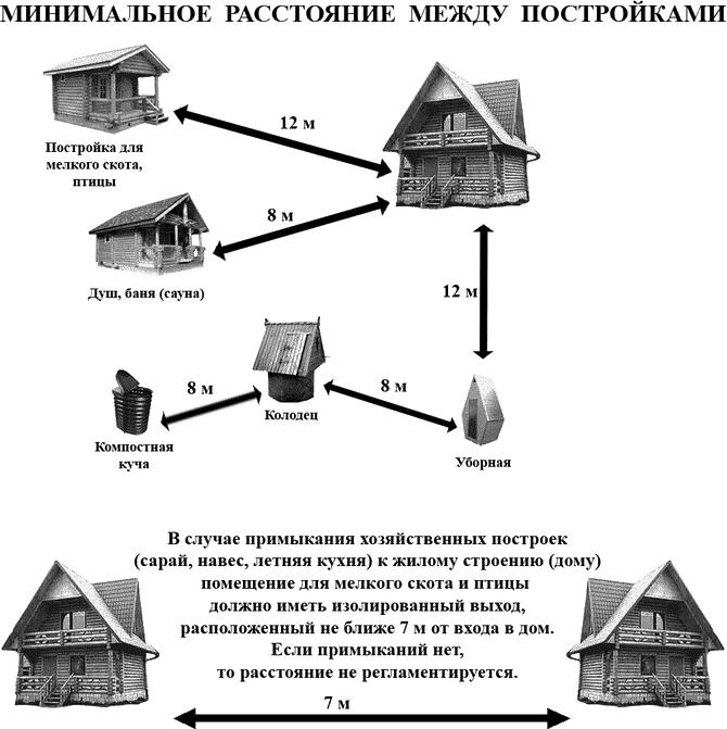 На каком расстоянии от забора разрешено строить дом, гараж, баню и другие постройки