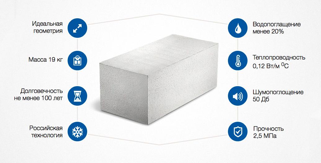 Пеноблок или газоблок: что лучше для строительства, характеристики материалов и отзывы на форумах