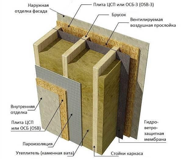 Цементно-стружечная плита (цсп): фото, применение, технические характеристики, отзывы цементно-стружечная плита (цсп): фото, применение, технические характеристики, отзывы