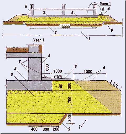 Фундамент дома при высоком уровне грунтовых вод — познаем вопрос