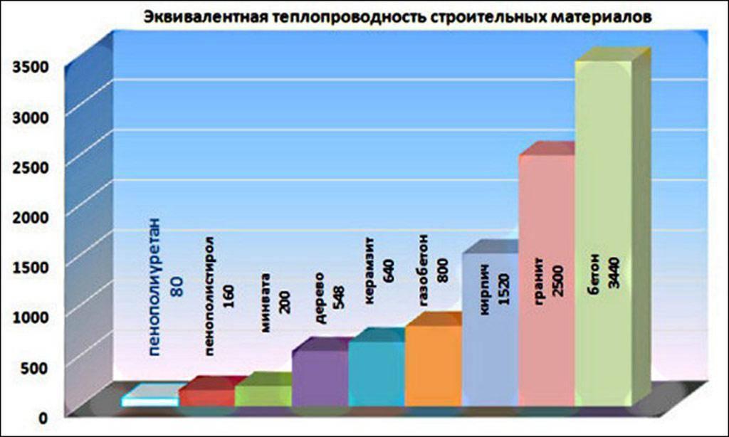 Теплопроводность строительных материалов — таблица коэффициентов