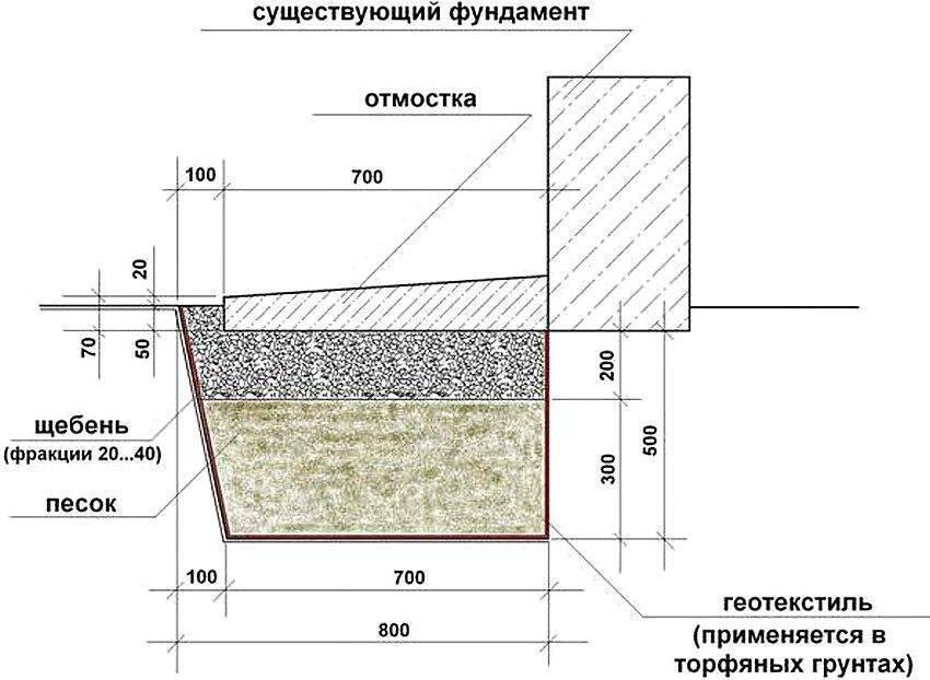 Уклон отмостки по снип - правильная конструкция отмостки | фундамент для дома