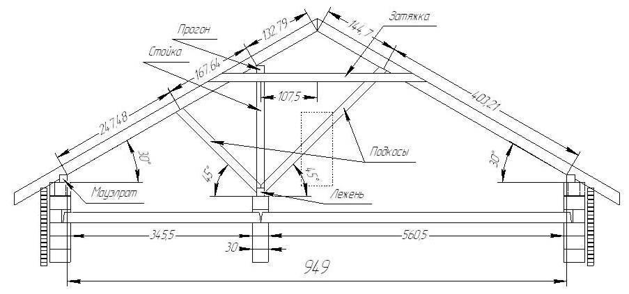 Красивая и удобная мансарда: устройство и расчёт