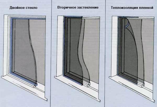 Как утеплить деревянные окна на зиму — лучшие способы и материалы