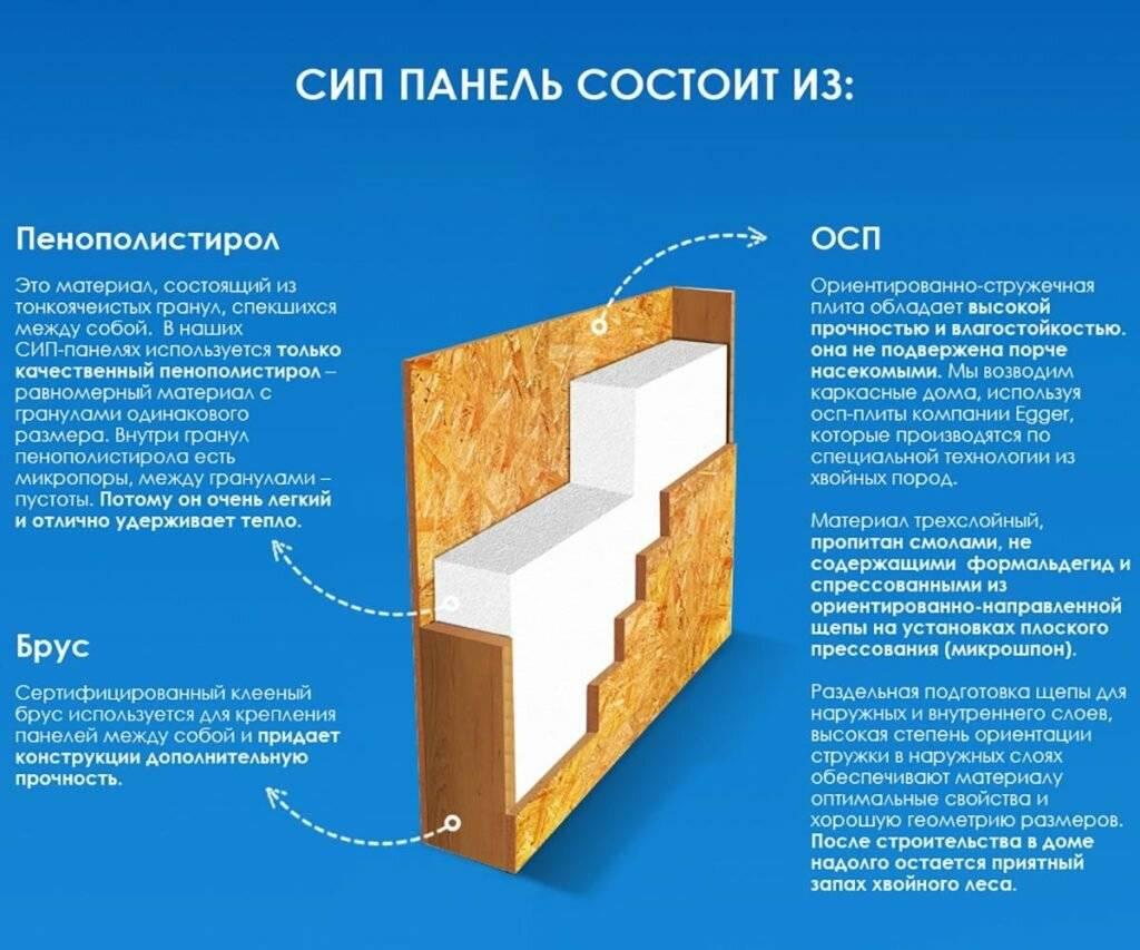 Строительство домов из сип-панелей: особенности