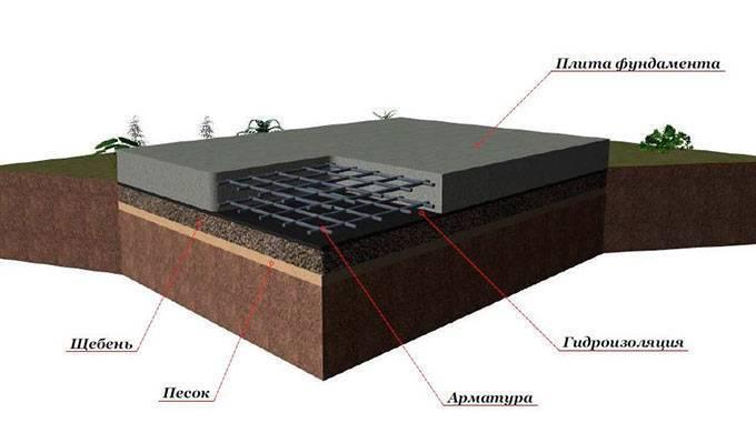 Что такое и как выполняется бетонная подготовка?
