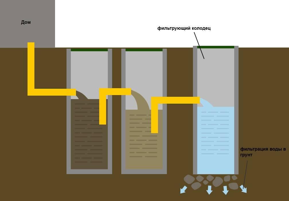 Как правильно сделать септик из бетонных колец в частном доме