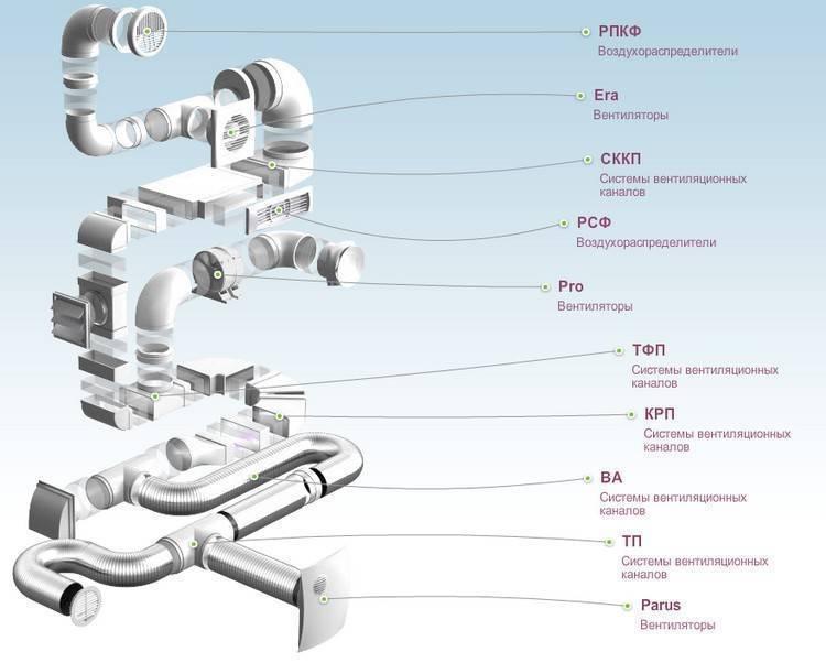 Все о вентиляционных трубах – тип материала, размеры, плюсы и минусы