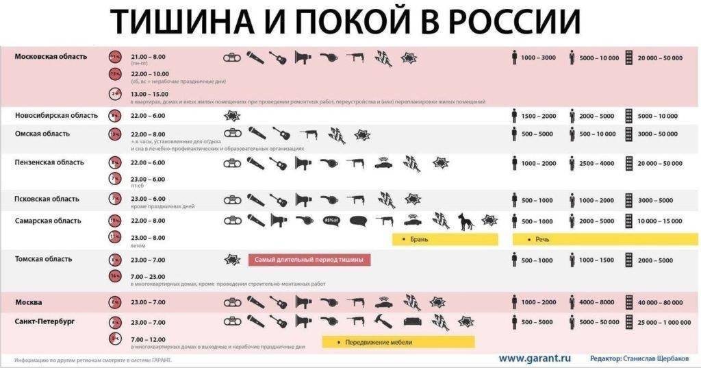 Можно ли делать ремонт в выходные дни: закон 2020, сверлить до скольки и со скольки в квартире в россии