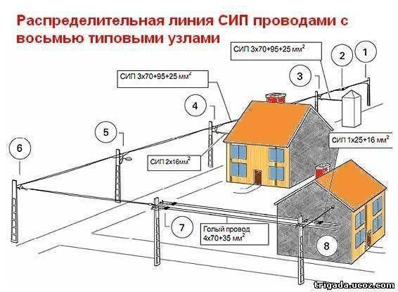Как провести электричество на участок и сколько это стоит