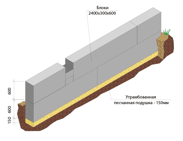 Ленточный фундамент. виды, плюсы и минусы ленточного фундамента. устройство ленточного фундамента своими руками. | строй сам