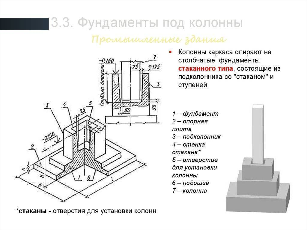 Как правильно выполнить монтаж фундаментов стаканного типа?