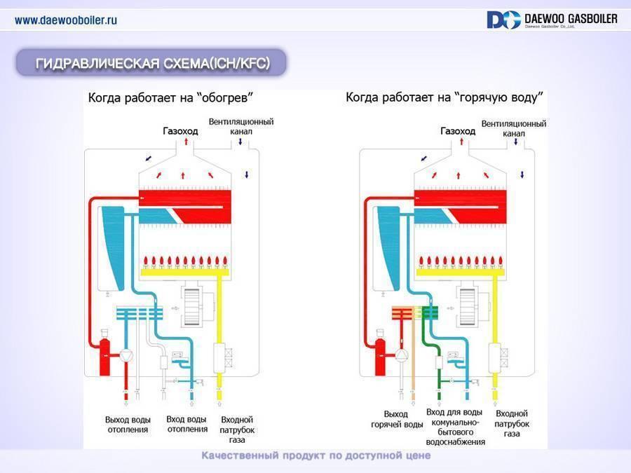 Принцип работы двухконтурного газового котла. классификация и преимущества