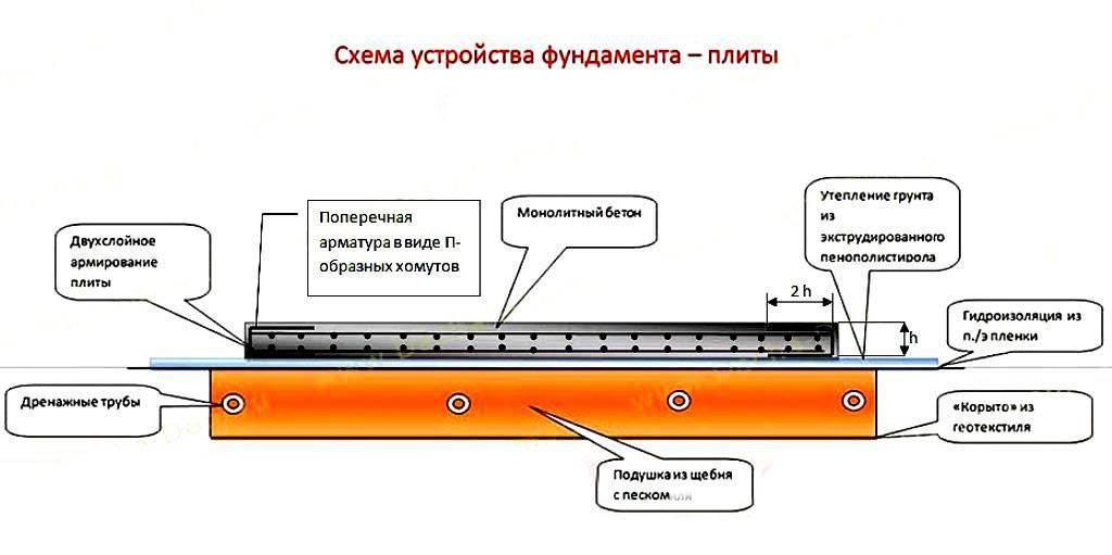 Плавающий фундамент - технология недостатки. устройство плавающего фундамента на плавающем грунте