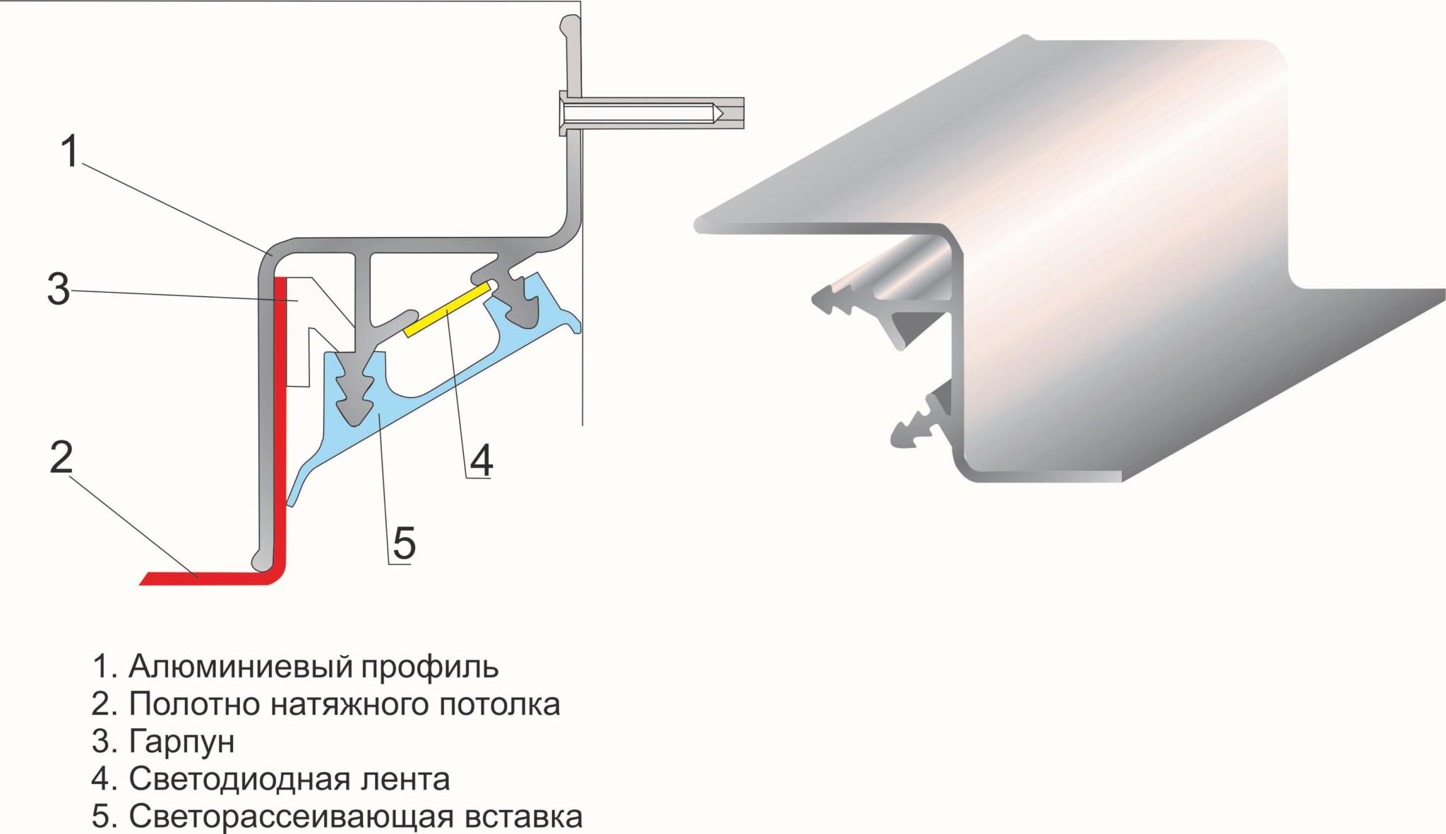 На сколько опускается натяжной потолок: расстояние между перекрытиями и потолком, особенности установки осветительных приборов