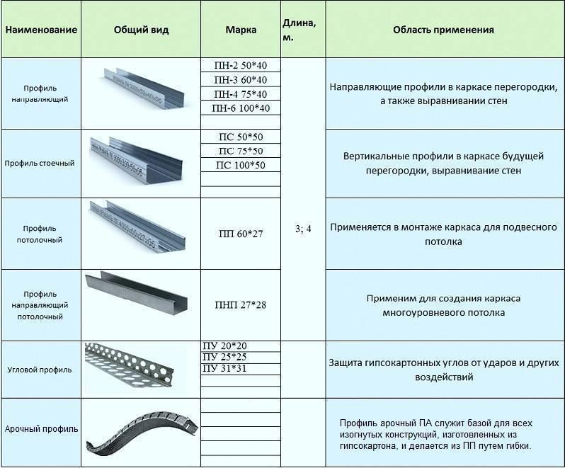 Профиль потолочный для гипсокартона: размеры и виды направляющих и цена