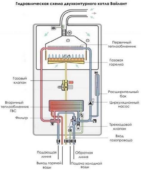 Двухконтурный газовый котёл