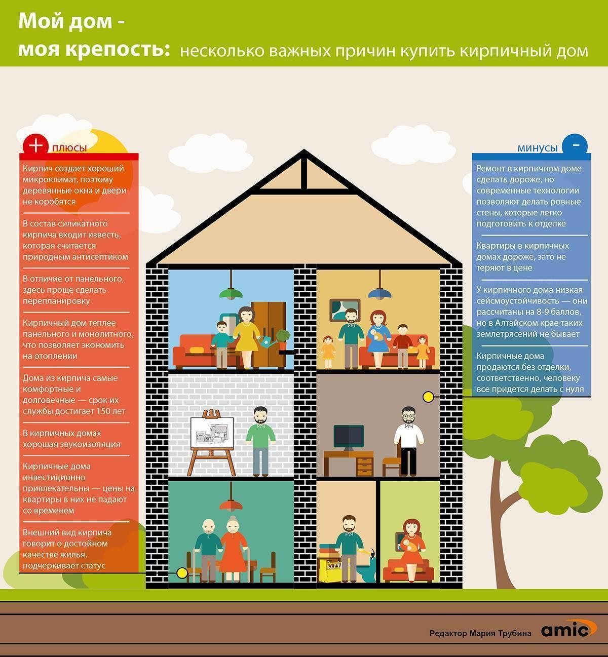 Из чего построить дом недорого – обзор материалов