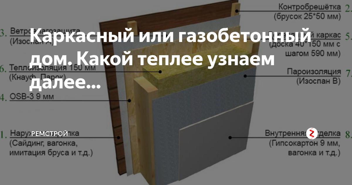 Что дешевле и лучше, деревянные или газобетонные дома?