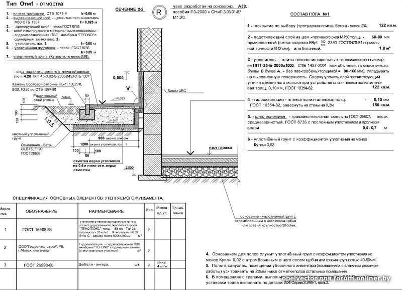 Параметры отмостки: ширина, толщина, уклон