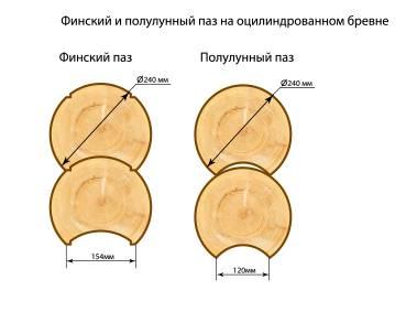 Мифы про оцилиндрованное бревно